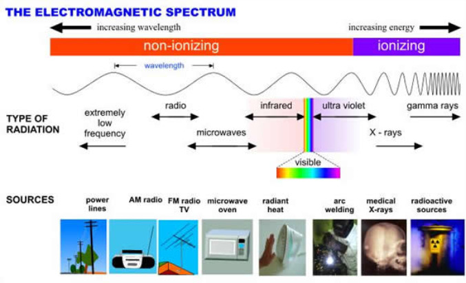 an introduction and an analysis of the electromagnetic spectrum The electromagnetic spectrum in this lesson, learn the basics of electromagnetic waves and how they make up the electromagnetic an introduction and an analysis of.
