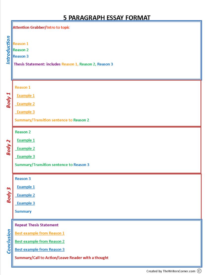 Five Paragraph Essay Graphic Organizer - Google Docs