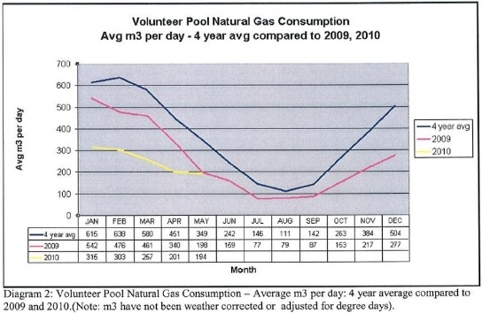 graph showing reduced energy consumption after the city of thunder bay swimming pool started using heatsavr the liquid solar pool cover