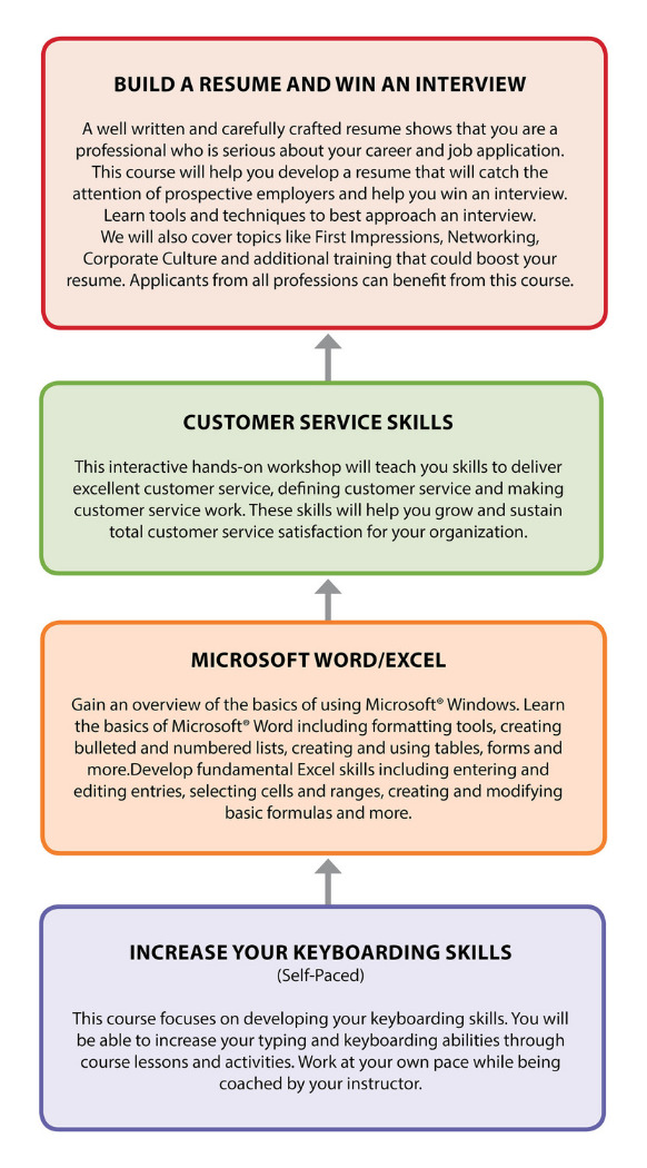 office worker pathway chart