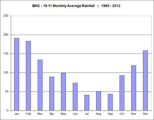 To See The Excel Rainfall Charts Go Box S Oztaxhbcbppx2p0af7im