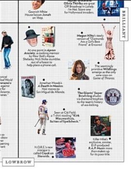 Approval Matrix, New York Magazine,